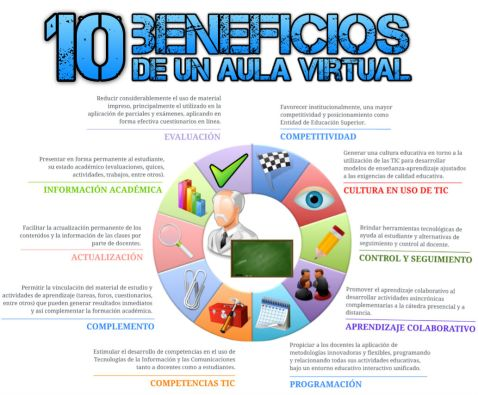 Beneficios del aula virtual